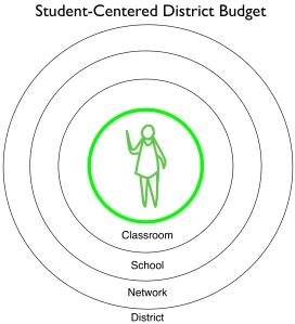 studentcenteredbudget
